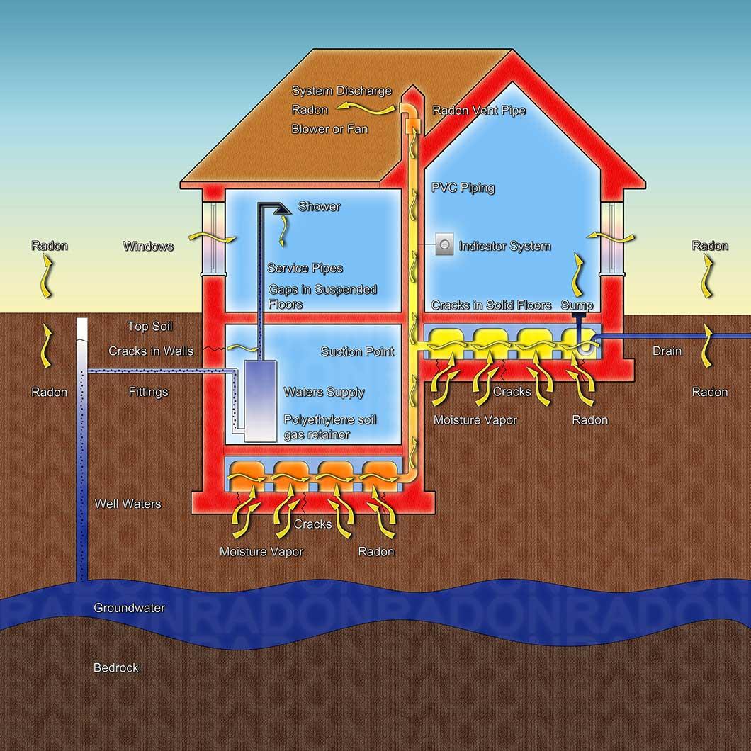 Radon Screening & Testing in Glen Ridge, NJ